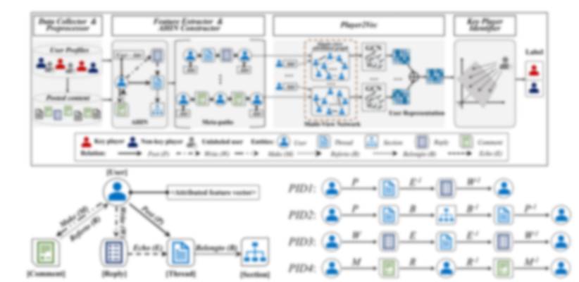 Heterogeneous Information Networks + Cyber Security Use cases